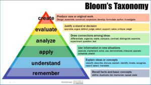 "graphic for ""Bloom's taxonomy"""