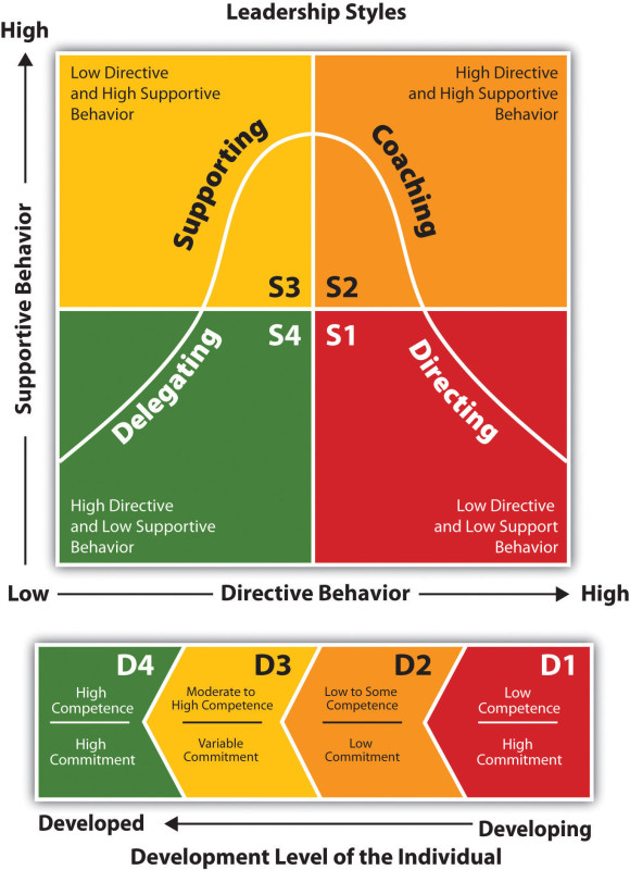 graph that represents leadership styles; directive behavior is on the x axis and supportive behavior is on the y axis