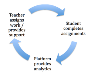 DDI Feedback Cycle
