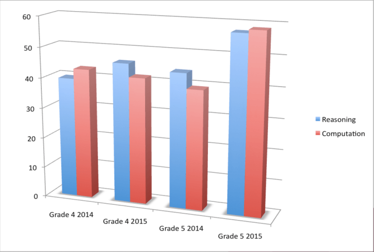 graphs that represents reasoning / computation scores for grades 4 and 5 from 2014-2015
