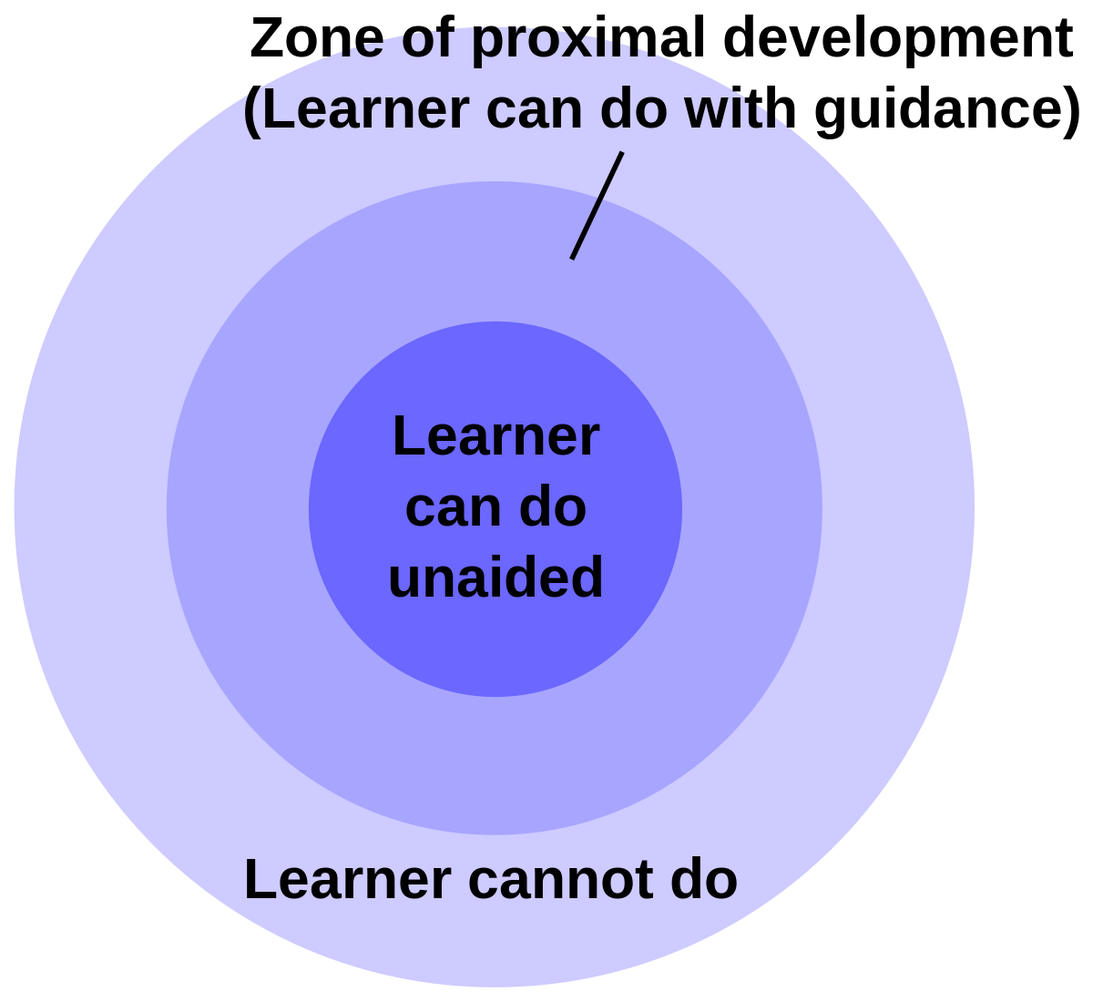 """graph that reads: """"zone of proximal development (learner can do with guidance) on the outside of a circle with """"Learner can do unaided"""" on the inside of the circle"""