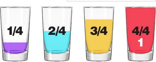 Visual representation of fractions with drinking glasses filled with liquid to one-fourth, two-fourths, three-fourths, and one whole