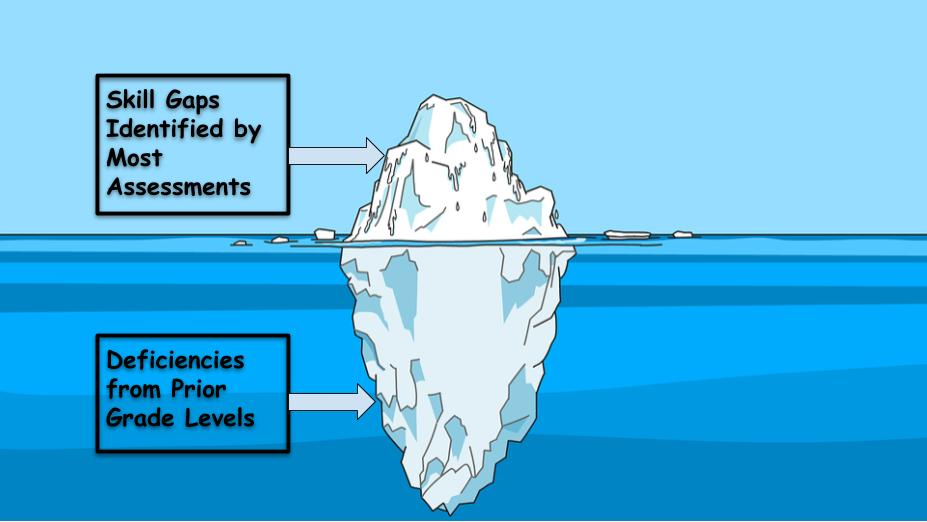 Attempts at formative assessment are plagued by the iceberg problem - we rarely see the root causes of student misunderstanding