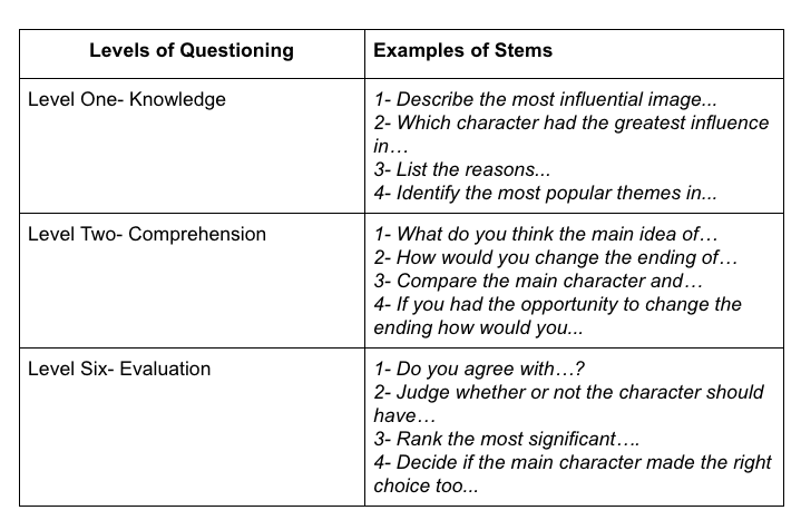 "table with headings - ""levels of questioning"" and ""examples of stems"""
