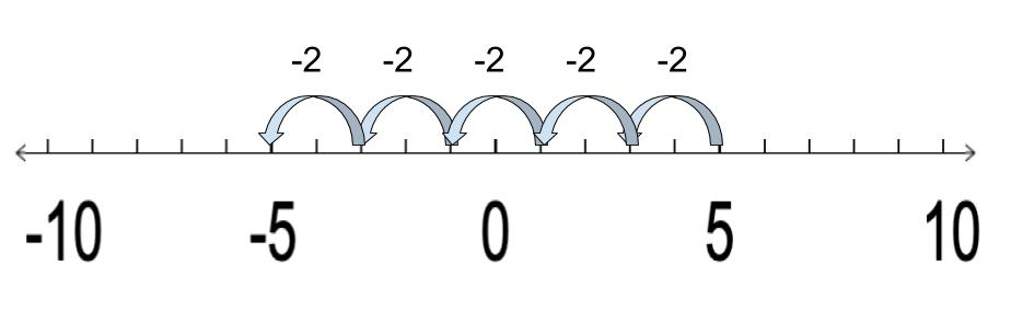 Number line pattern illustrates the concept of negative numbers