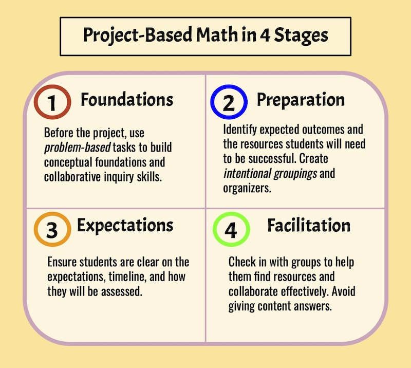 Project-Based Math in 4 stages: foundations, preparation, expectations, facilitation