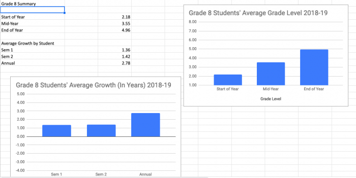 graphs of students average grades from the 2018-2019 school year