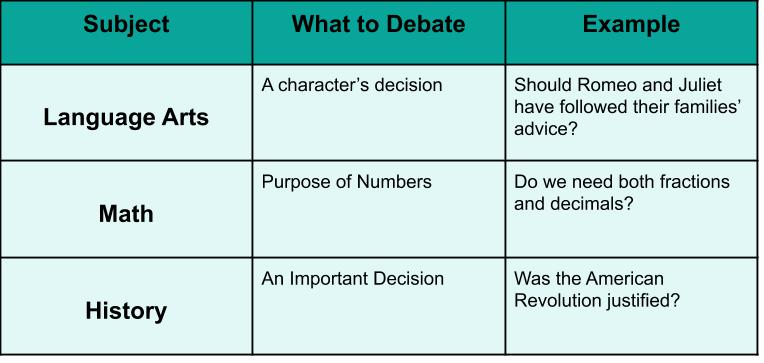 "3x2 table that reads language arts, math, history by ""What to Debate"" and ""Example."""