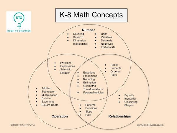 Venn diagram of math concepts from elementary and middle school