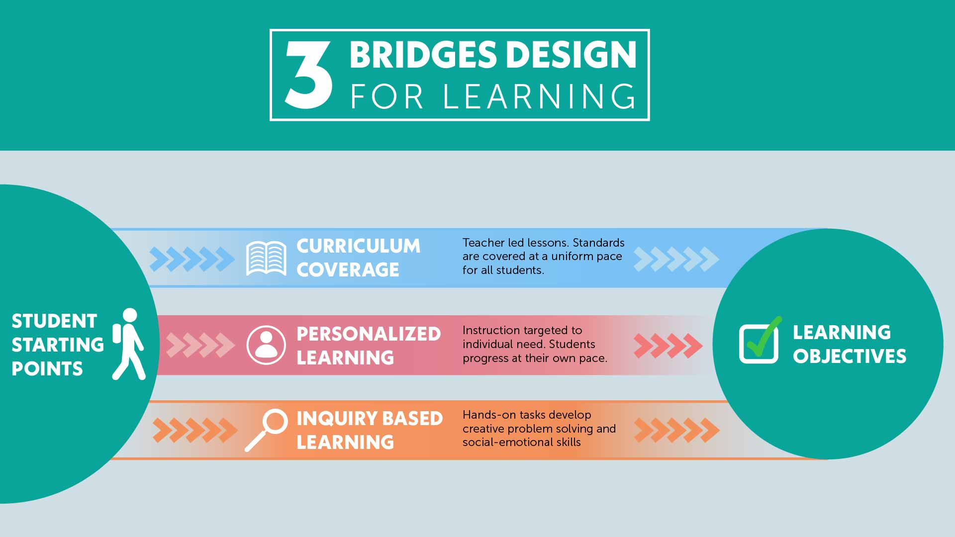 Three Bridges Design for Learning balances differentiation with content coverage