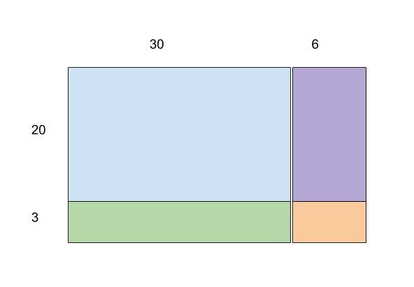 Area model is a visual model useful for representing multi-digit multiplication
