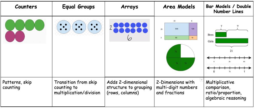 Multiplicative Visual Models Progression