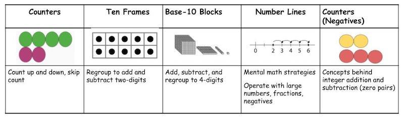 Additive Visual Models Progression