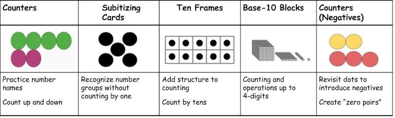 Counting and Base-10 Visual Models