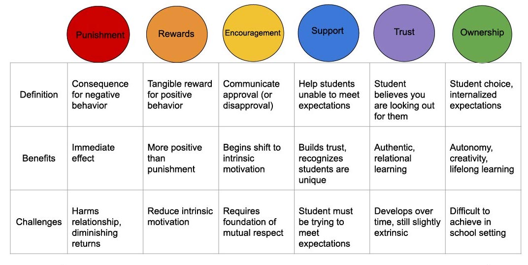 PRESTO inforgraphic classroom culture, classroom management, classroom leadership