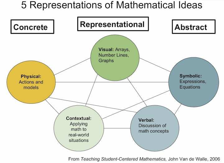 Multiple representations of mathematical ideas