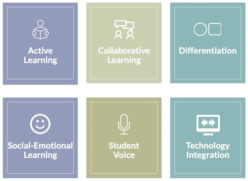 Six Signs of a Student-Centered Classroom