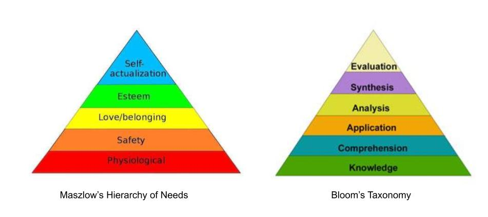 Maszlow's Hierarchy of Needs and Bloom's Taxonomy