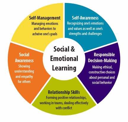 Components of social-emotional learning (SEL) play a role in the student-centered classroom