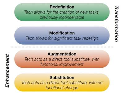 SAMR model of technology integration: substitution, augmentation, modification, and redefinition