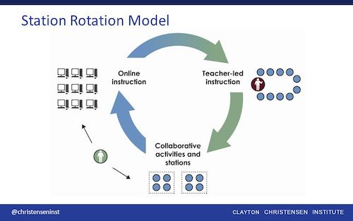 station rotation model of small group instruction