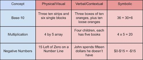 Math standards as concept times representation