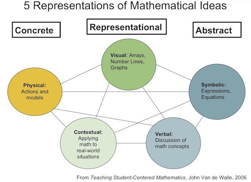 Five Representations of Mathematical Ideas, also known as multiple representations