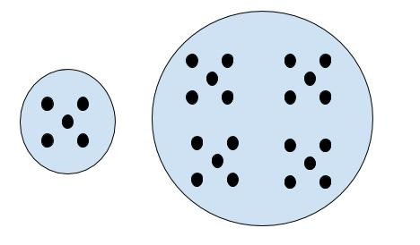 Visual model showing one group of five dots and another group of 20 dots, demonstrating a multiplicative comparison
