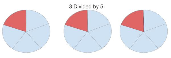 Fraction visual model showing fraction as division, with 3 wholes split into 5 pieces