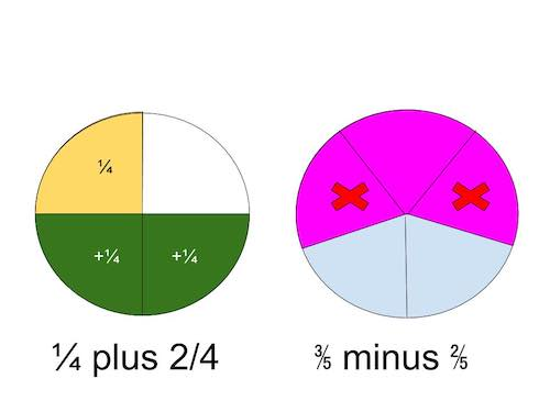 Fraction visual models showing addition of 1/4 plus 2/4, and subtraction of 3/5 minues 2/5