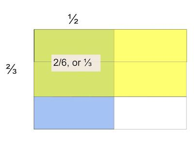 Area model showing multiplication of fractions - 1/2 times 2/3