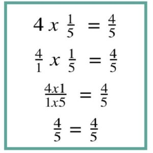 A number proof showing that 4 times one-fifth is equal to four-fifths. This activity develops algebraic reasoning and understanding of fractions.