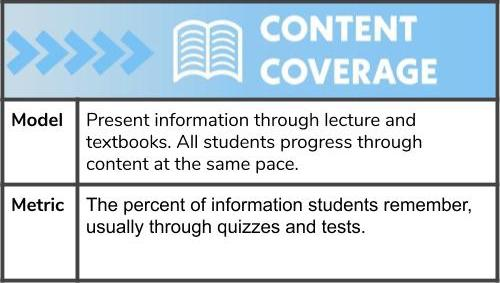 Content coverage is an instructional model based on lectures and textbooks. Grading is based on percentage of content remembered
