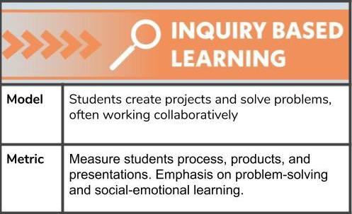 Inquiry-based learning includes problem-based and project-based learning, both can be used for grading online learning