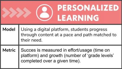 Personalized learning matches content to students' demonstrated need. When grading online learning, teachers can measure student usage and growth