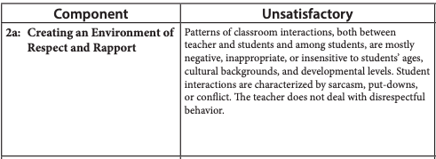 description of unsatisfactory environment of respect and rapport according to Danielson rubric 2a