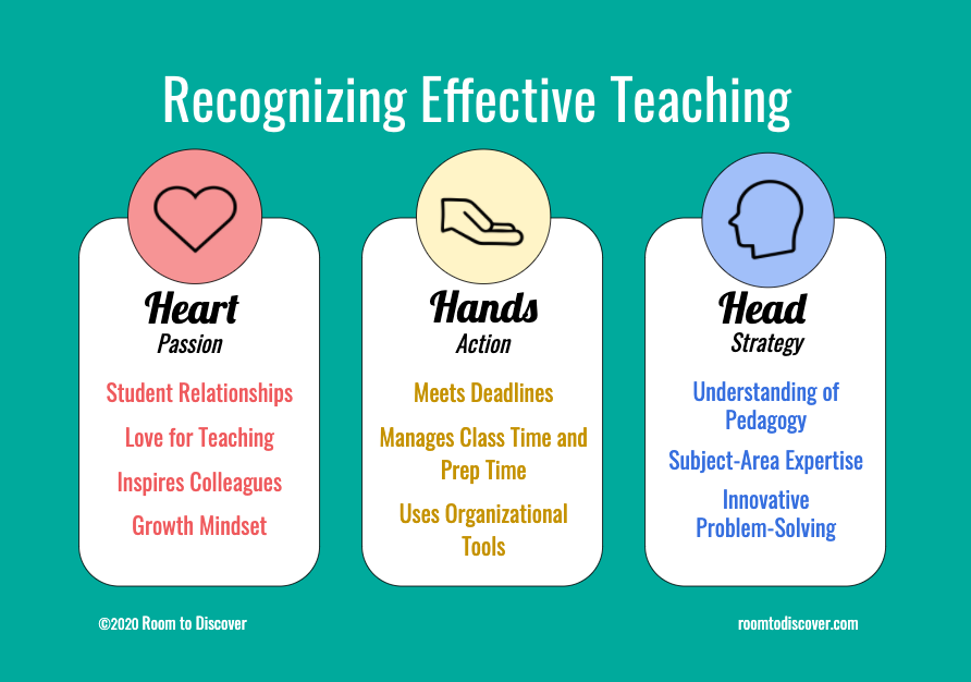 Three signs of effective teaching are passion, action, and strategy. Also known as heart, hands, and head.