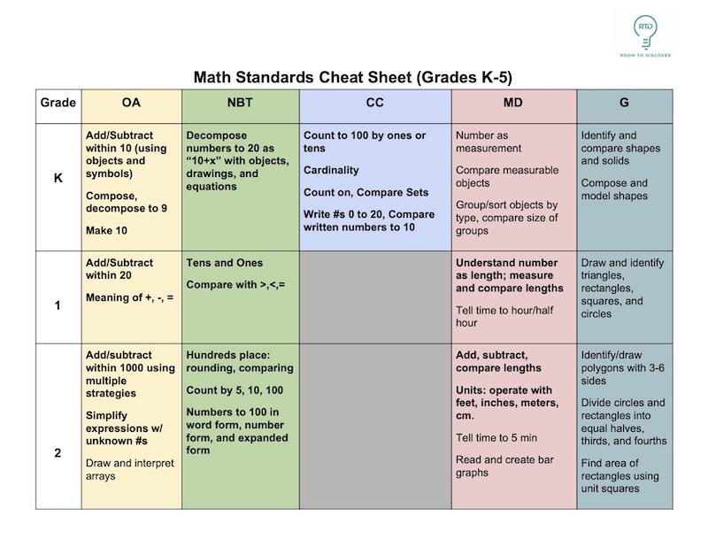 Elementary Math Standards Cheat Sheet