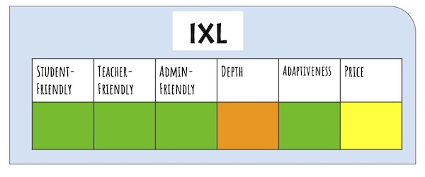 Rating of IXL as an adaptive learning platform