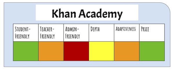 Rating of Khan Academy as an adaptive learning platform