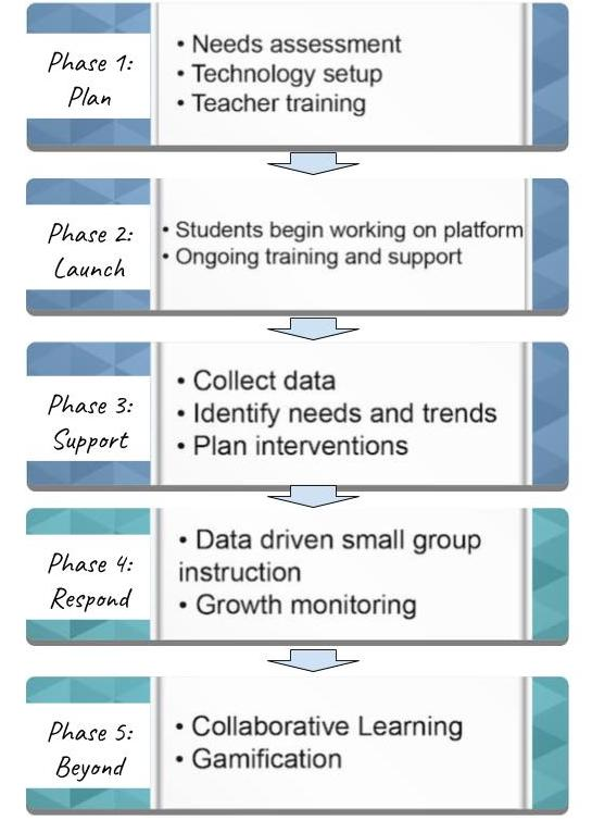 five phases of personalized learning