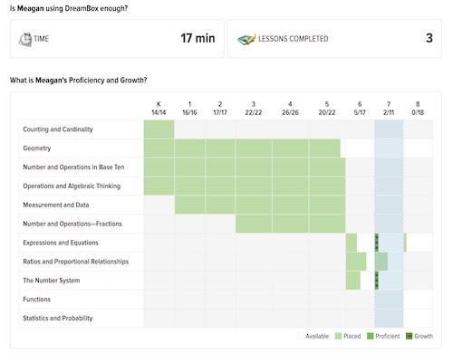 DreamBox Skill Analysis - Parent Dashboard