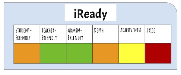 Rating of iReady as an adaptive learning platform