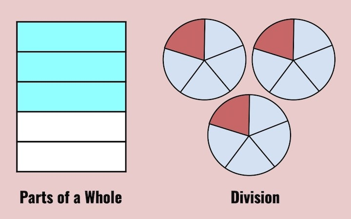 Fraction Visual Models Showing 3/5 as Parts of a Whole vs 3/5 as Division