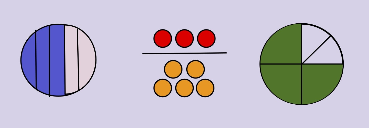 Incorrect fraction visual models of 3/5