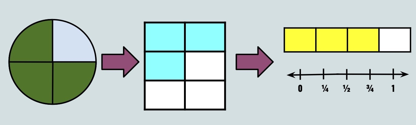 Progression of fraction visual models from circular (pie), to rectangular, to bar models and number lines