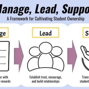 Classroom management workshop based on the MLS System, a social-emotional learning approach to managing student behavior and motivation