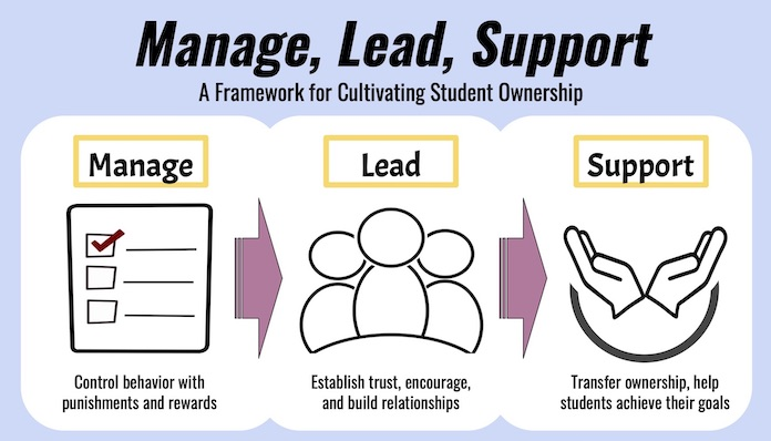 Classroom management workshop on the MLS approach (manage lead support) to student engagement and motivation