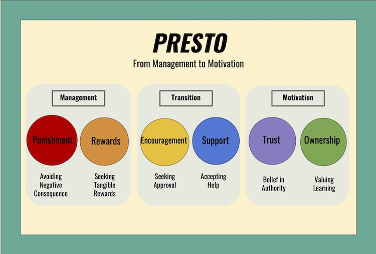 Motivate students online using the PRESTO motivation and management strategies