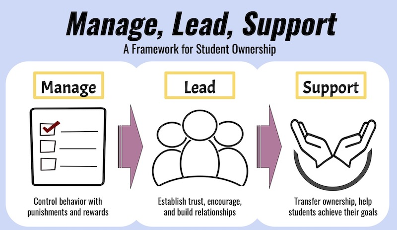 The Manage, Lead, Support Model helps build student motivation and ownership